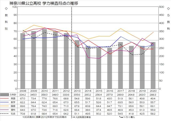 神奈川県公立高校入試 学力検査得点の推移(平均点).jpg