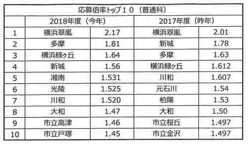 高校別倍率2018①.jpg