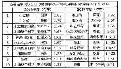 高校別倍率2018②.jpg
