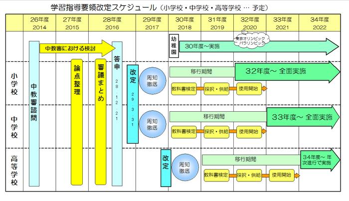 指導要領改定スケジュール.png