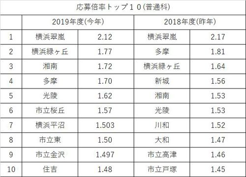 2019年度(普通科).jpgのサムネイル画像