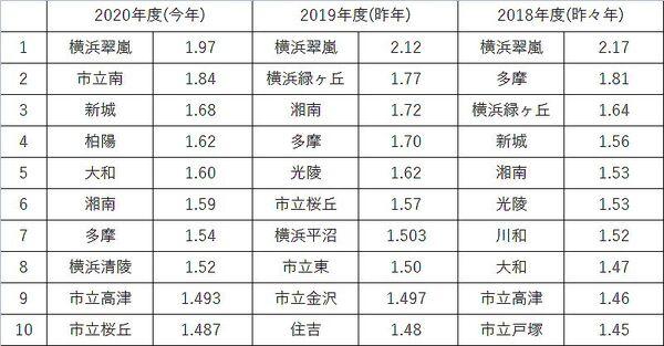 2020 神奈川 倍率 県立 高校