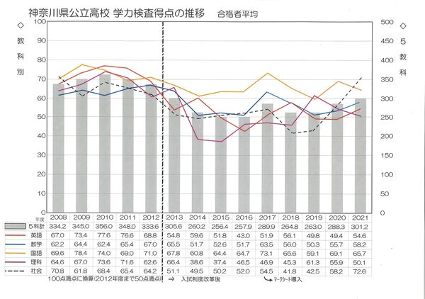 神奈川県公立高校学力検査得点の推移(2021).jpg