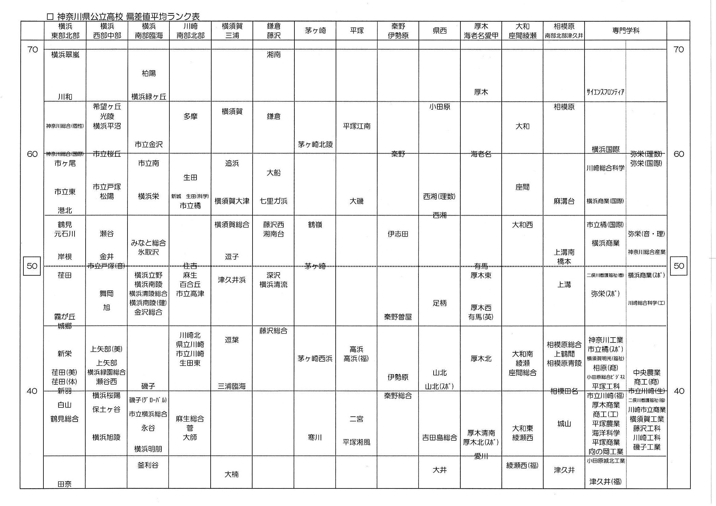 値 生田 高校 偏差 神奈川県の高校(公立)偏差値(あ行)|進研ゼミ 高校入試情報サイト