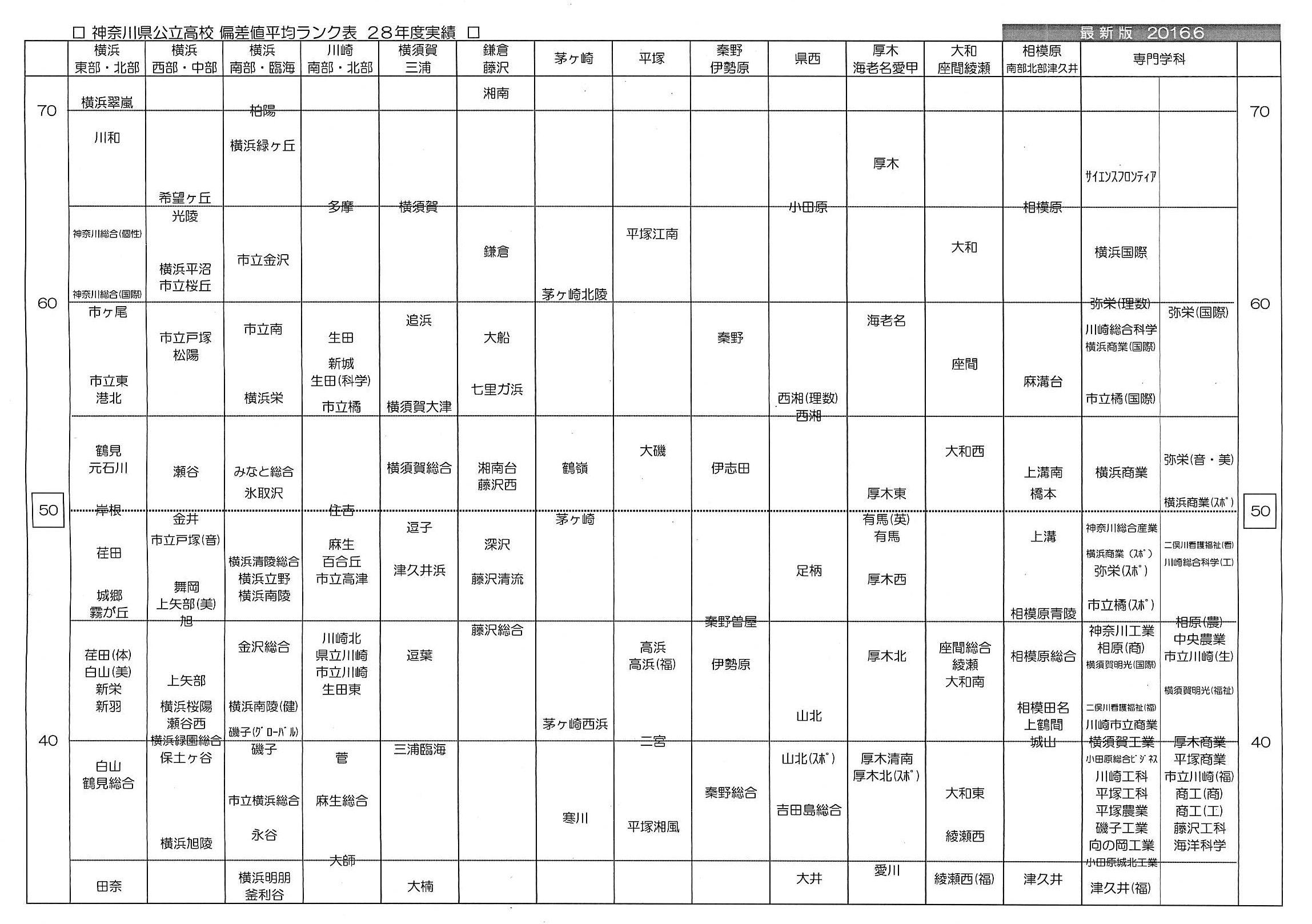 教育情報 2016年6月 多摩区・麻生区の塾|個別指導なら学習塾 ...